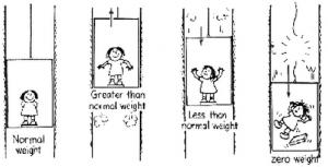 elevator_physics